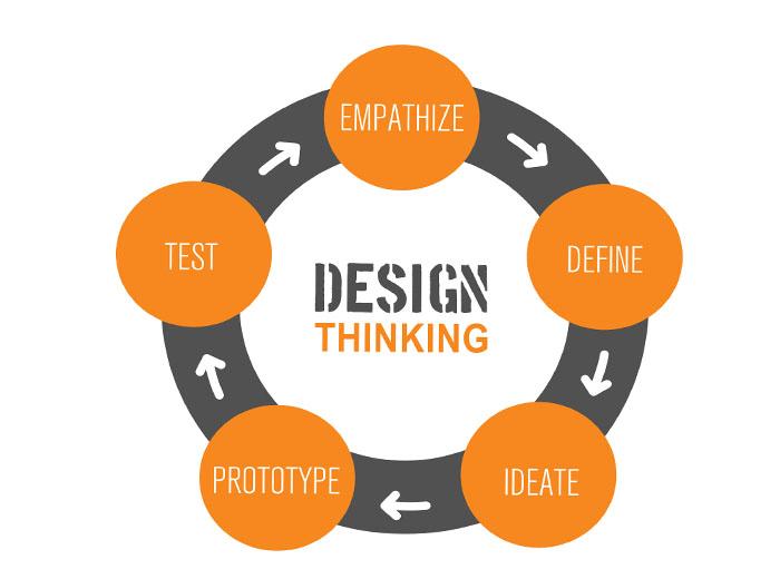 Princípios do design thinking. Fonte: slowottawa.ca